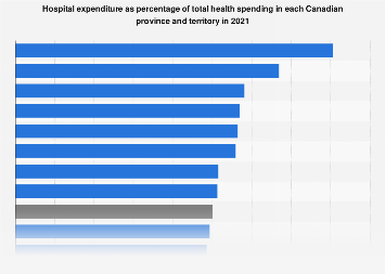 Hospital spending as percent total health in Canada by province 2017