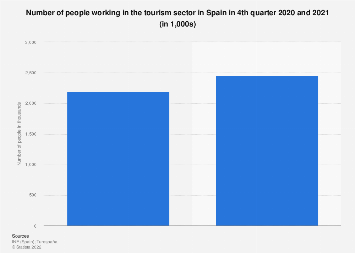 Number of tourism sector employees in Spain 2012-2016
