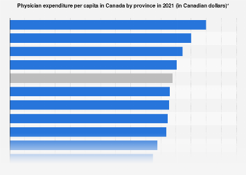 Physician spending per capita in Canada by province 2017