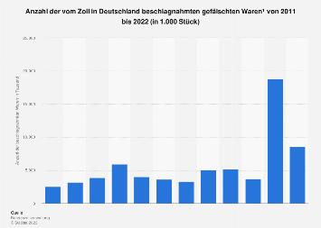 Anzahl der vom Zoll in Deutschland beschlagnahmten gefälschten Waren bis 2016