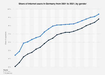Internet usage rate in Germany 2001-2017, by gender