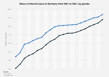 Internet usage rate by gender in Germany 2019 | Statista