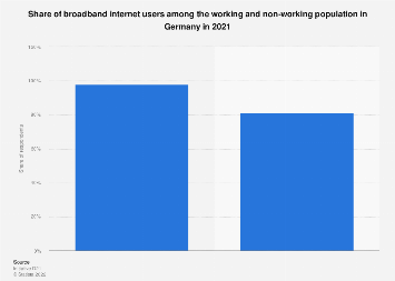 Broadband internet usage among the working and non-working population in Germany 2018