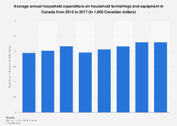 Annual household expenditure on furnishings and equipment in Canada 2010-2015
