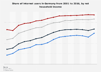 Internet usage rate in Germany 2001-2016, by net household income