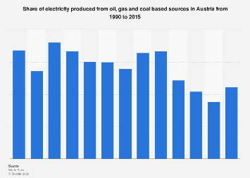 Share of electricity produced from oil, gas and coal source in Austria 1990-2015