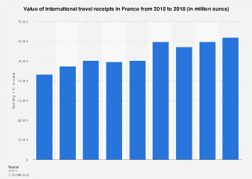 International travel expenditure in France 2010-2016