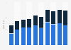Umsatz von Burckhardt Compression nach Geschäftssegmenten bis 2018