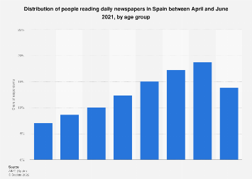 Newspaper reader distribution in Spain 2017/2018, by age