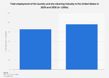 Lovely Number Of Laundry And Dry Cleaning Workers In The U.S. 2012 2022