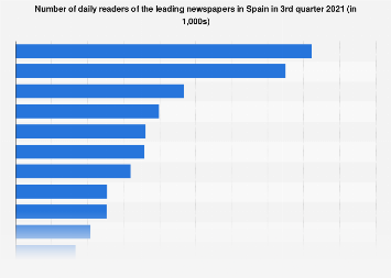 Newspaper readership ranking in Spain 2017/2018