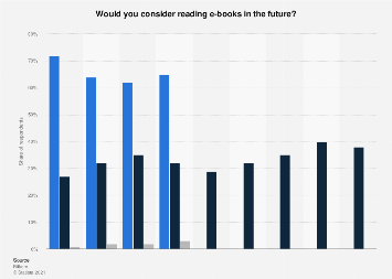Survey on the potential of e-books among non-users in Germany 2013-2019