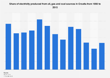 Share of electricity produced from oil, gas and coal in Croatia 1990-2015