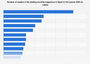 Monthly magazine readership ranking in Spain 2016/2017