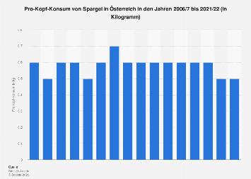 Pro-Kopf-Konsum von Spargel in Österreich bis 2017/18