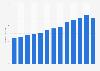 Bilanzsumme der Suva bis 2016
