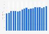 Verkaufspreise für Kälber in Österreich bis 2017