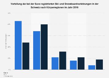Verteilung der Ski- und Snowboardverletzungen in der Schweiz nach Körperregionen 2016