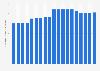 Verkaufspreise für Jungmasthähnchen in Österreich bis 2018