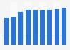 Online buyer penetration in Belgium 2011-2019