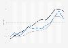 Online buyer penetration in Belgium 2011-2019, by language