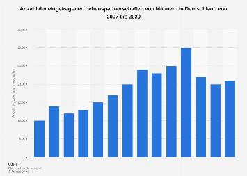Eingetragene Lebenspartnerschaften von Männern in Deutschland bis 2016