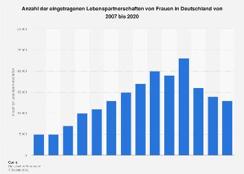 Eingetragene Lebenspartnerschaften von Frauen in Deutschland bis 2016