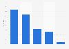 Umfrage zur Nutzung von Blog-Software in der Schweiz 2015