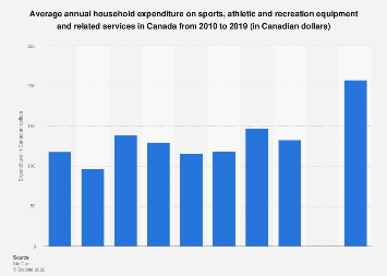 Annual household expenditure on sports and recreation equipment Canada 2010-2016