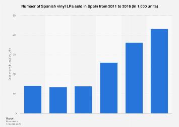 Spanish vinyl LPs sold in Spain 2011-2016 | Statista