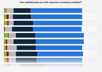 E-commerce website customer satisfaction in Belgium 2016, by product category
