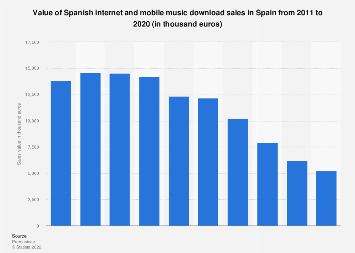 Spanish music download sales value in Spain 2011-2016