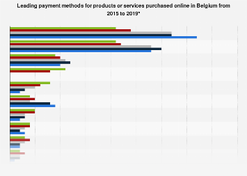 Leading payment methods in online retail in Belgium 2015-2018
