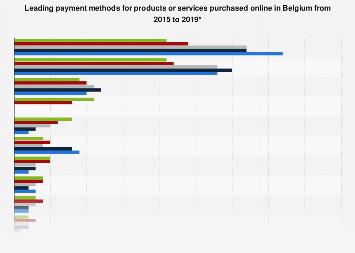 Leading payment methods in online retail in Belgium 2015-2017