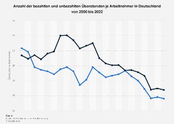 Bezahlte und unbezahlten Überstunden je Arbeitnehmer in Deutschland bis 2017