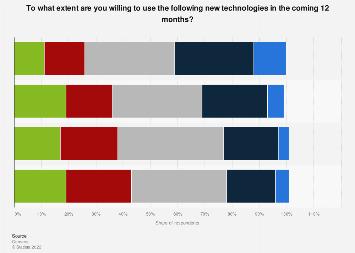 Online consumers' attitude towards new technologies in e-commerce in Belgium 2016