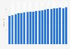 Consumer price index of wine from licensed establishments in Canada 2003-2018