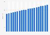Consumer price index of liquor from licensed establishments in Canada 2003-2018