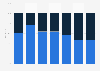 Verteilung der Gäste im Sommer und Winter im Kanton Bern nach Regionen 2013