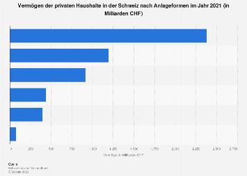 Vermögen privater Haushalte in der Schweiz nach Anlageformen 2016
