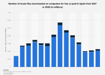Music downloads: free and paid downloads in Spain 2007-2015