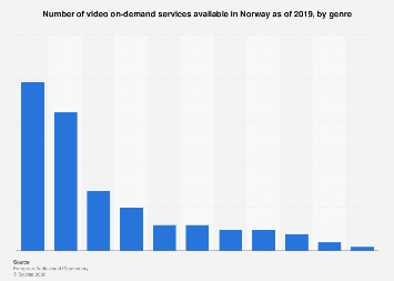 Video on-demand services in Norway 2016, by genre