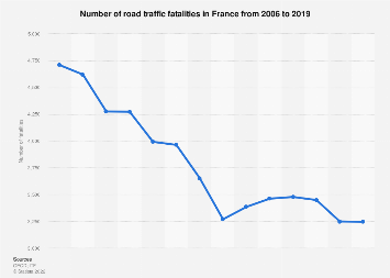 Number of road deaths in France 2006-2017