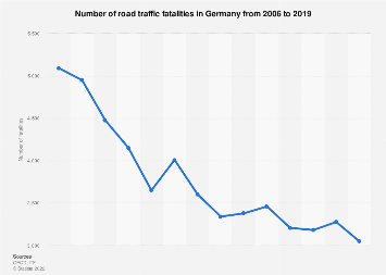 Number of road deaths in Germany 2006-2017