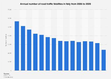 Italy: road traffic fatalities 2006-2017 | Statista