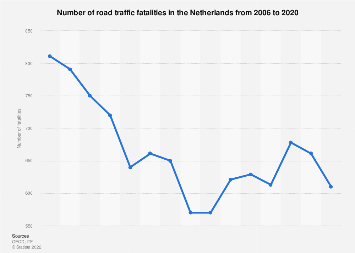 Number of road deaths in the Netherlands 2006-2017
