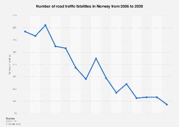 Number of road deaths in Norway 2006-2017