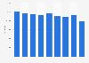 Export von Altpapier aus der Schweiz bis 2017