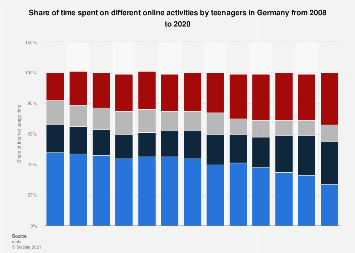 Most popular online activities among teenagers in Germany 2008-2018