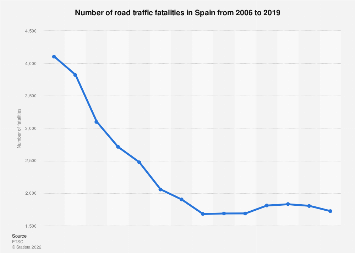 Number of road deaths in Spain 2006-2017